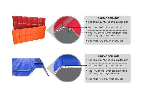 Tôn, ngói nhựa 4 lớp ASA/PVC Nhựa Việt Pháp – Vật liệu lợp hiện đại